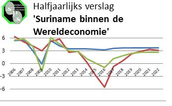 Halfjaarlijks verslag 'Suriname binnen de Wereldeconomie'